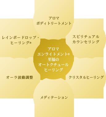 アロマボーテ表参道店アロマエンライトメントオートクチュールヒーリングの画像
